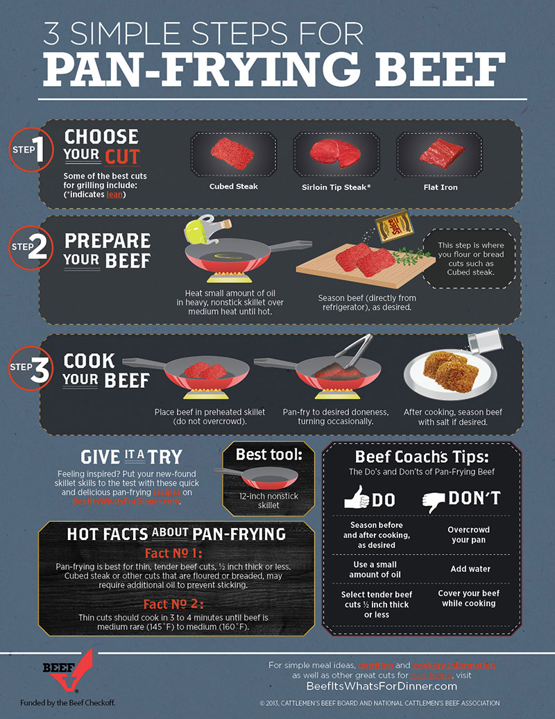 InfoGraphic Pan FryingBeef